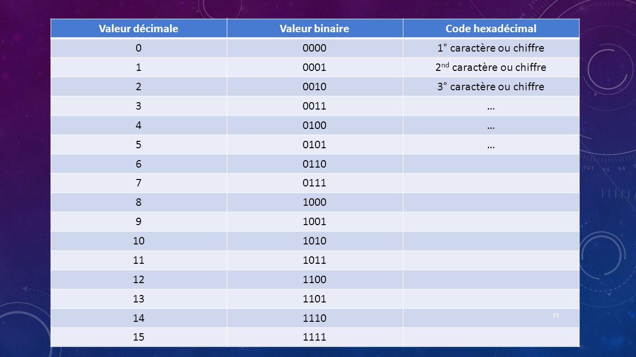Valeur décimaleValeur binaireCode hexadécimal 000001° caractère ou chiffre 100012 nd caractère ou chiffre 200103° caractère ou chiffre 30011… 40100… 5