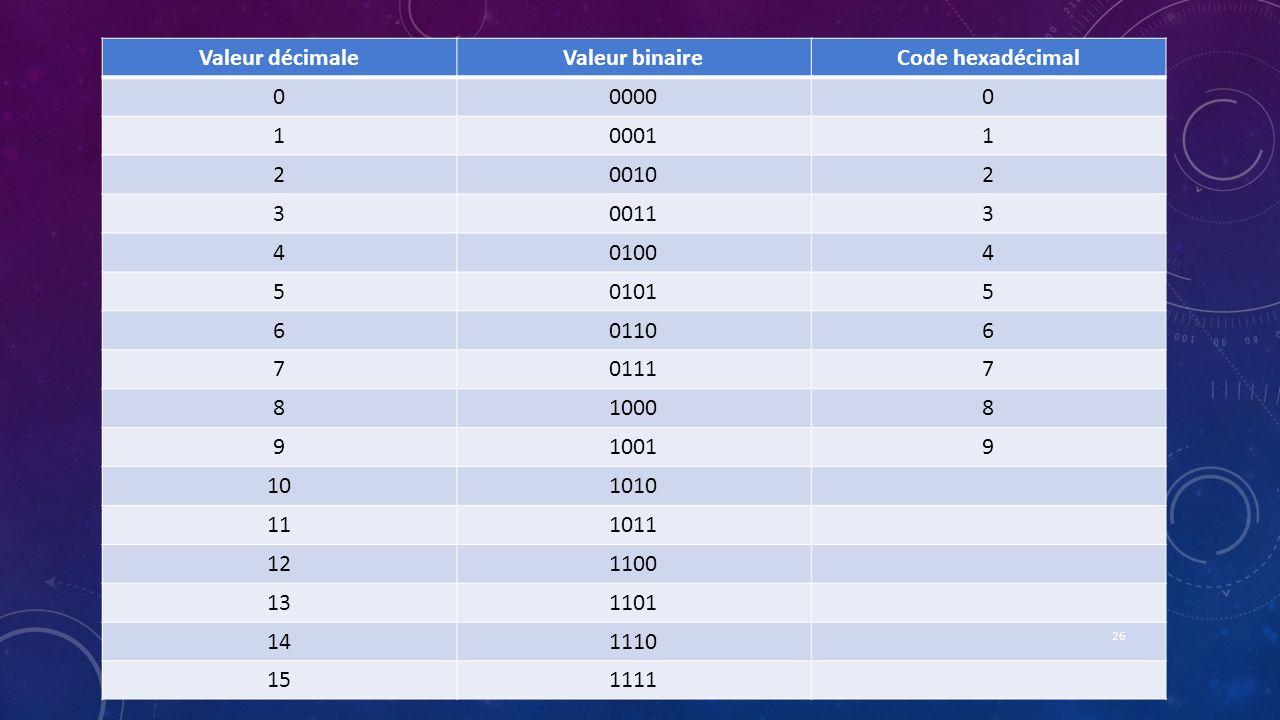 Valeur décimaleValeur binaireCode hexadécimal 000000 100011 200102 300113 401004 501015 601106 701117 810008 910019 101010 111011 121100 131101 141110