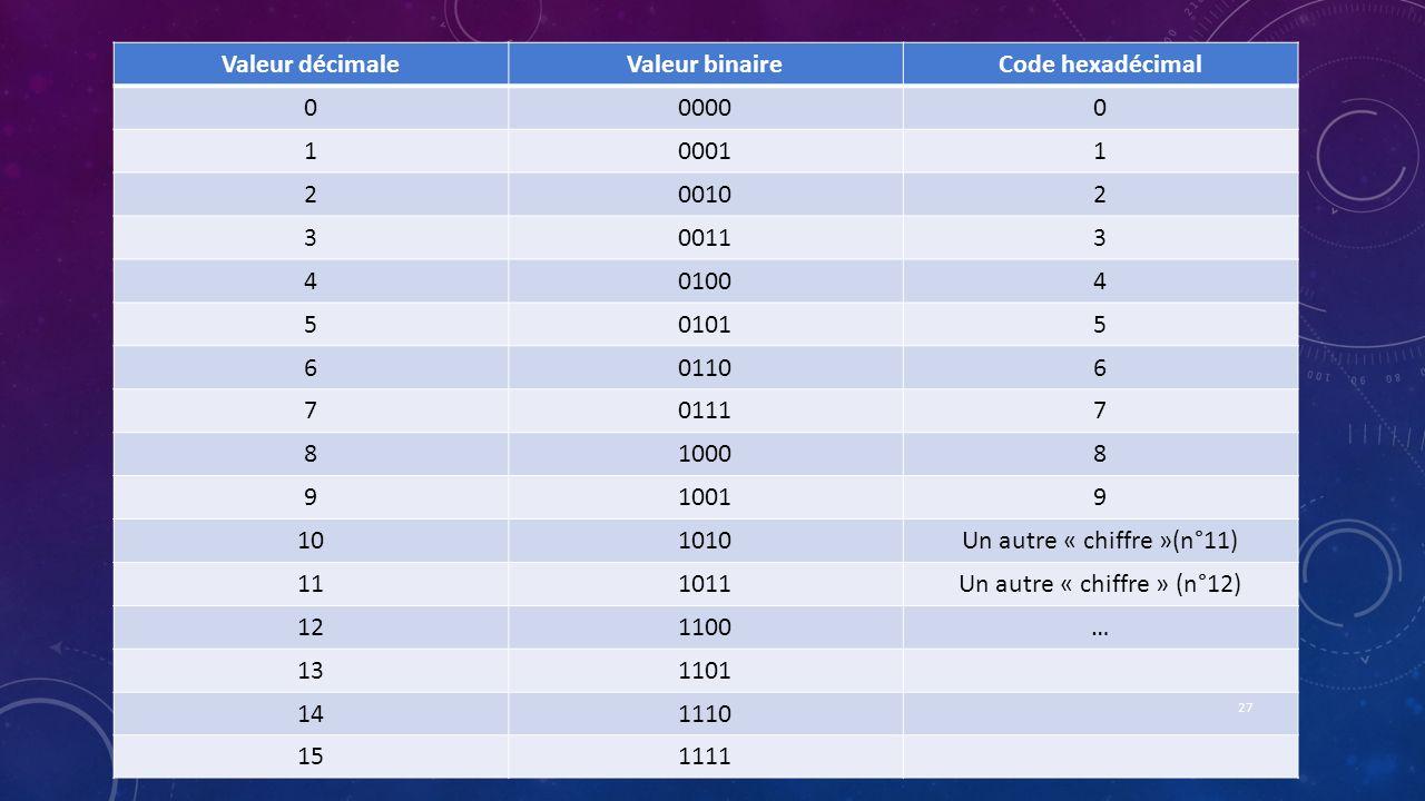 Valeur décimaleValeur binaireCode hexadécimal 000000 100011 200102 300113 401004 501015 601106 701117 810008 910019 101010Un autre « chiffre »(n°11) 1