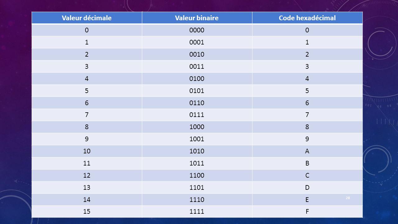 Valeur décimaleValeur binaireCode hexadécimal 000000 100011 200102 300113 401004 501015 601106 701117 810008 910019 101010A 111011B 121100C 131101D 14