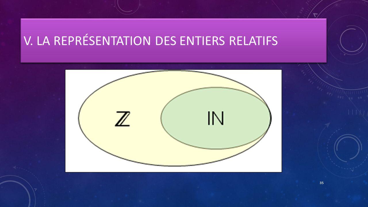 V. LA REPRÉSENTATION DES ENTIERS RELATIFS 35