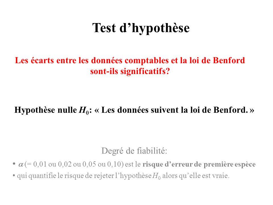 Test dhypothèse Les écarts entre les données comptables et la loi de Benford sont-ils significatifs.