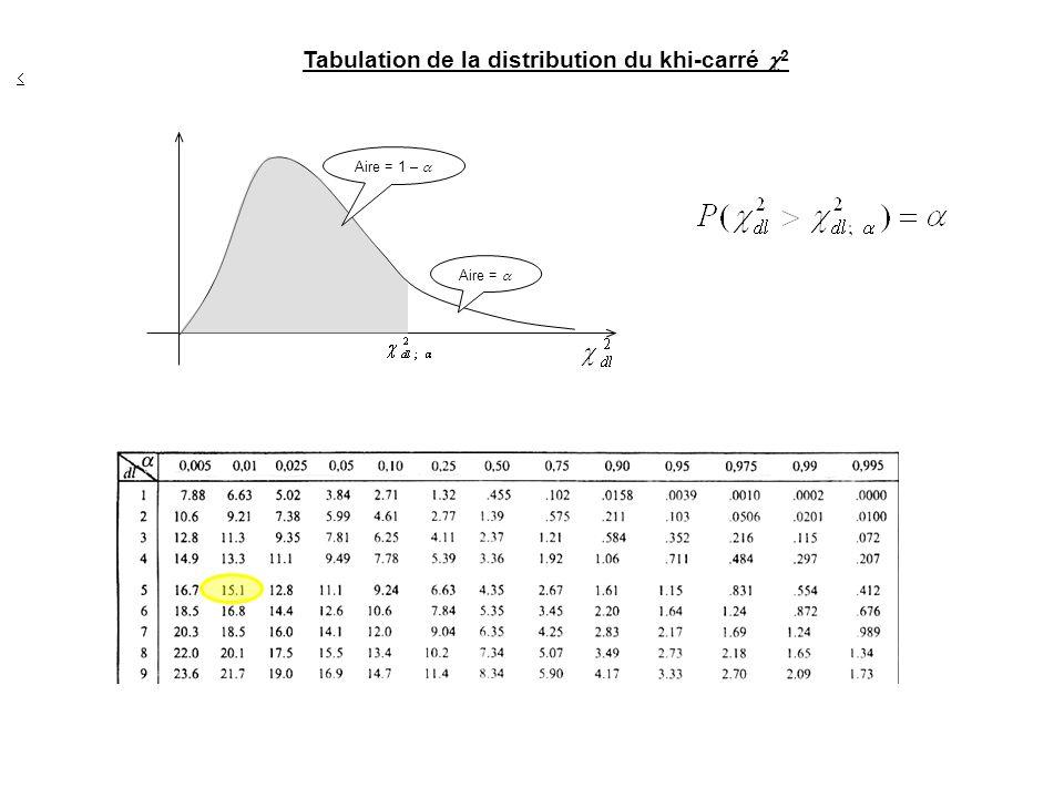 Aire = Aire = 1 – Tabulation de la distribution du khi-carré 2