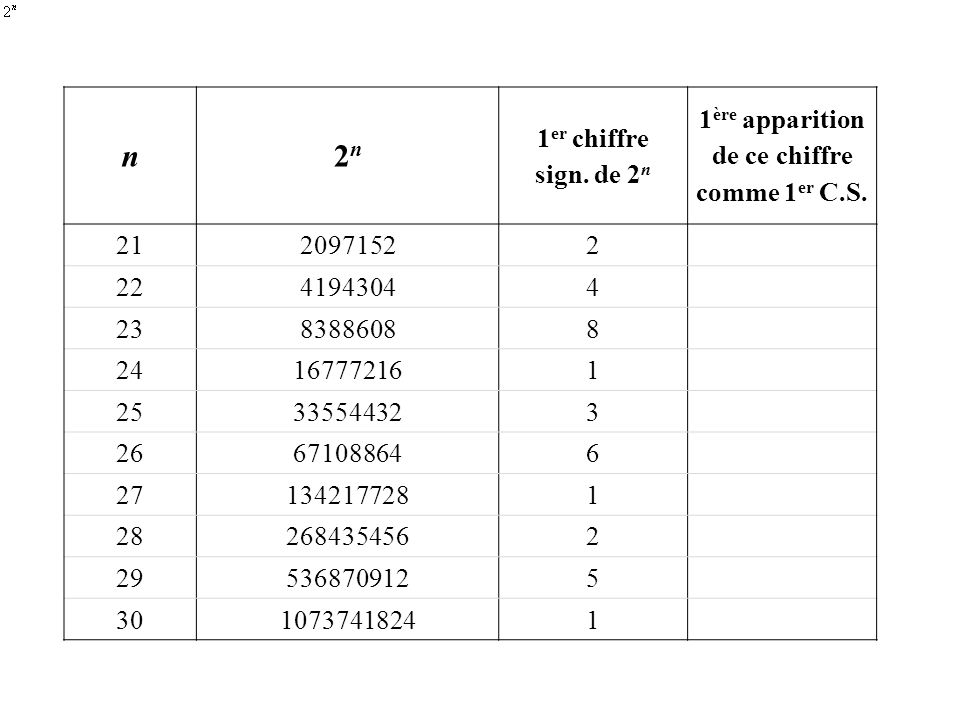 n2n2n 1 er chiffre sign. de 2 n 1 ère apparition de ce chiffre comme 1 er C.S. 2120971522 2241943044 2383886088 24167772161 25335544323 26671088646 27