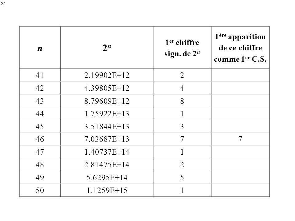 n2n2n 1 er chiffre sign. de 2 n 1 ère apparition de ce chiffre comme 1 er C.S. 412.19902E+122 424.39805E+124 438.79609E+128 441.75922E+131 453.51844E+