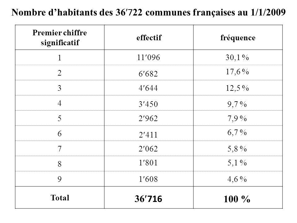 Premier chiffre significatif effectiffréquence 1 2 3 4 5 6 7 8 9 Total Nombre dhabitants des 36 7 22 communes françaises au 1/1/2009 11 096 3 450 6 682 4 644 2 962 2 411 2 062 1 801 1 608 36 716 30,1 % 17,6 % 12,5 % 9,7 % 7,9 % 6,7 % 5,1 % 5,8 % 4,6 % 100 %