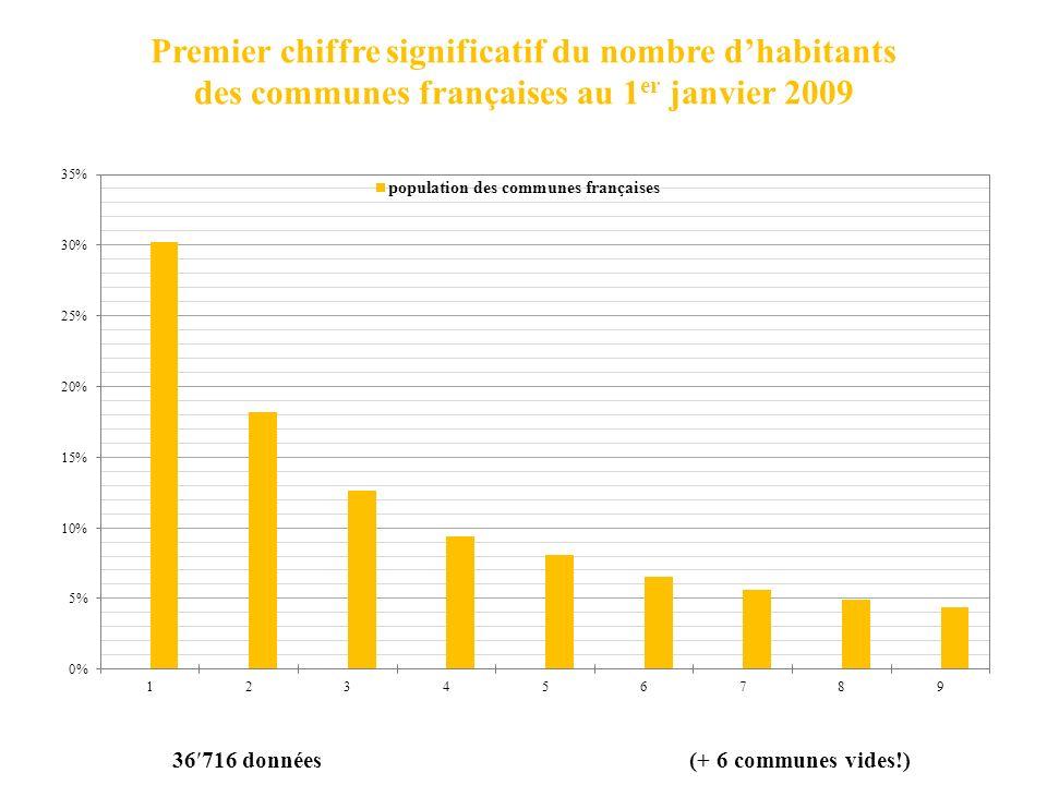 Premier chiffre significatif du nombre dhabitants des communes françaises au 1 er janvier 2009 36 716 données (+ 6 communes vides!)