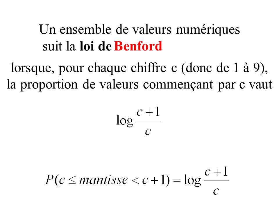 Un ensemble de valeurs numériques suit la loi des nombres anormaux lorsque, pour chaque chiffre c (donc de 1 à 9), la proportion de valeurs commençant par c vaut Benford