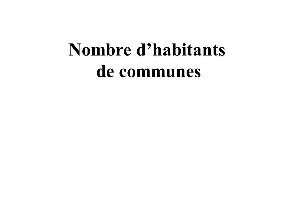 Nombre dhabitants de communes