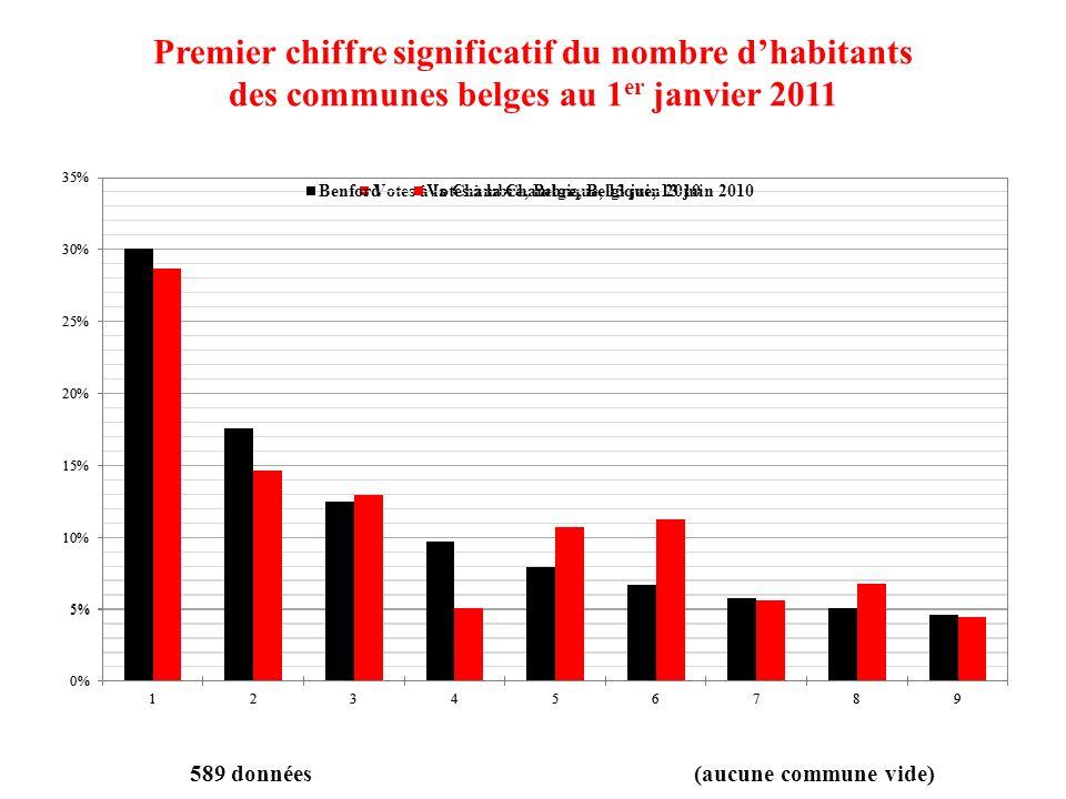 Premier chiffre significatif du nombre dhabitants des communes belges au 1 er janvier 2011 589 données(aucune commune vide)