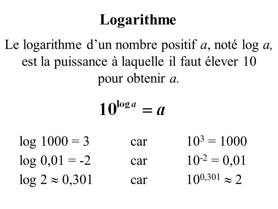Le logarithme dun nombre positif a, noté log a, est la puissance à laquelle il faut élever 10 pour obtenir a. Logarithme log 1000 = 3car10 3 = 1000 lo