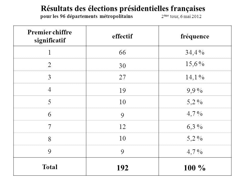 Premier chiffre significatif effectiffréquence 1 2 3 4 5 6 7 8 9 Total Résultats des élections présidentielles françaises pour les 96 départements métropolitains 2 ème tour, 6 mai 2012 66 19 30 27 10 9 12 10 9 192 34,4 % 15,6 % 14,1 % 9,9 % 5,2 % 4,7 % 5,2 % 6,3 % 4,7 % 100 %