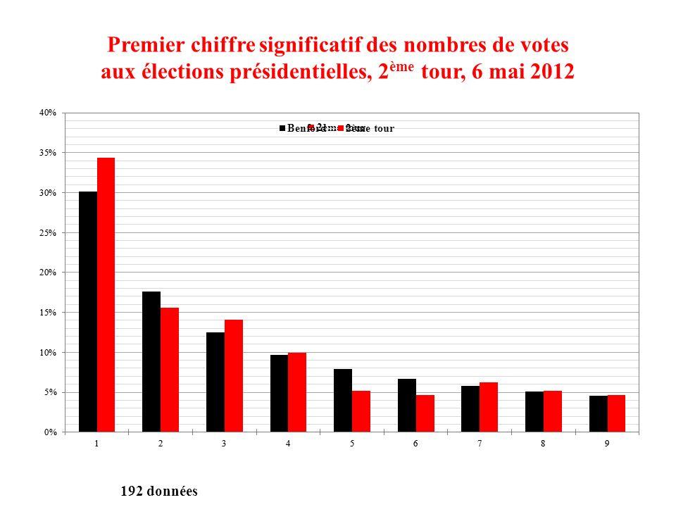 Premier chiffre significatif des nombres de votes aux élections présidentielles, 2 ème tour, 6 mai 2012 192 données