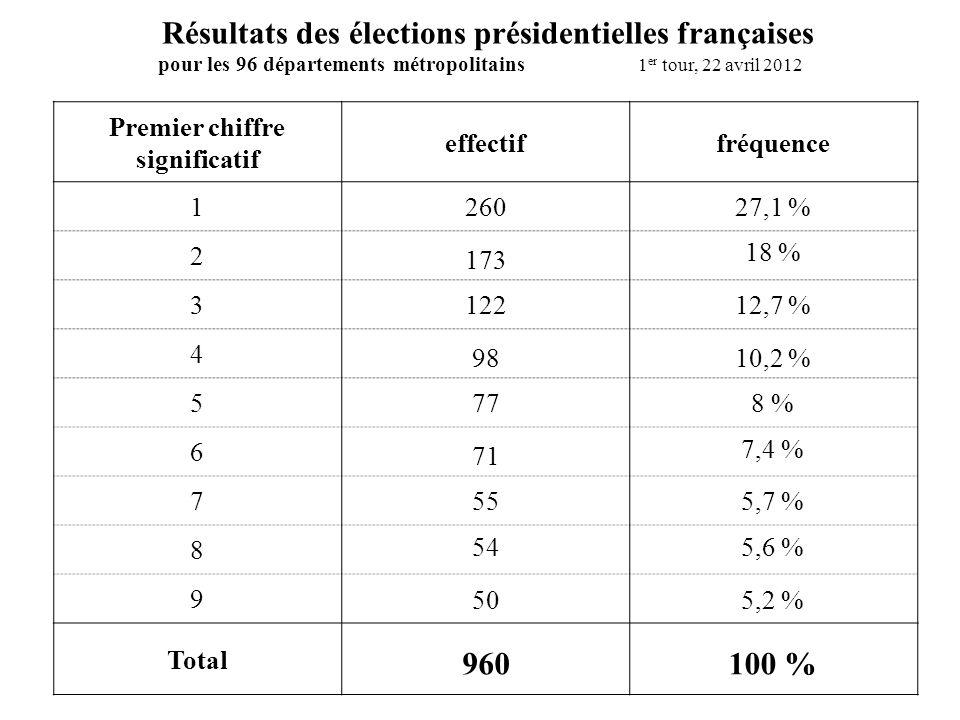 Premier chiffre significatif effectiffréquence 1 2 3 4 5 6 7 8 9 Total Résultats des élections présidentielles françaises pour les 96 départements métropolitains 1 er tour, 22 avril 2012 260 98 173 122 77 71 55 54 50 960 27,1 % 18 % 12,7 % 10,2 % 8 % 7,4 % 5,6 % 5,7 % 5,2 % 100 %
