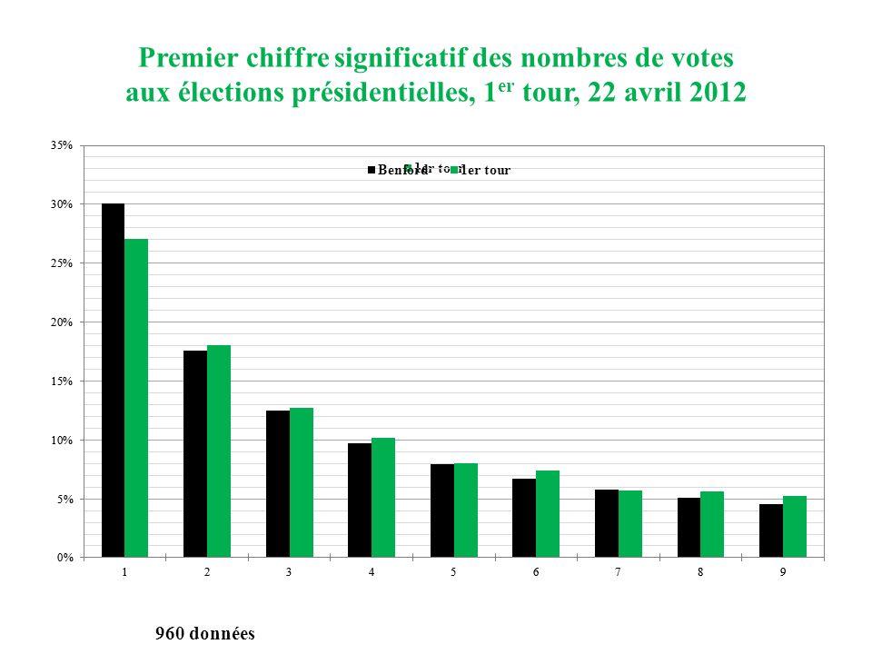 Premier chiffre significatif des nombres de votes aux élections présidentielles, 1 er tour, 22 avril 2012 960 données