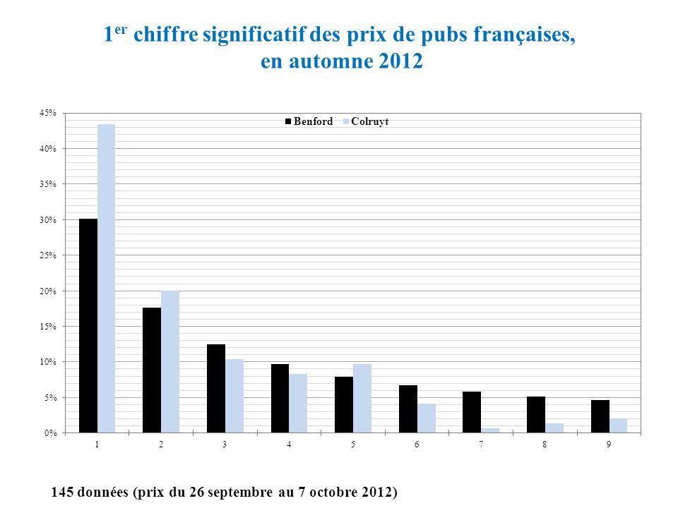 1 er chiffre significatif des prix de pubs françaises, en automne 2012 145 données (prix du 26 septembre au 7 octobre 2012)