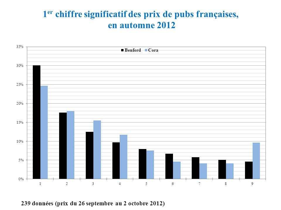 1 er chiffre significatif des prix de pubs françaises, en automne 2012 239 données (prix du 26 septembre au 2 octobre 2012)