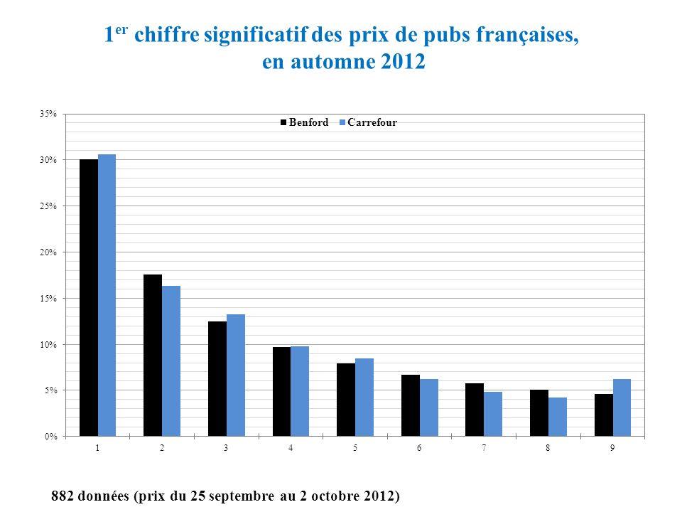 1 er chiffre significatif des prix de pubs françaises, en automne 2012 882 données (prix du 25 septembre au 2 octobre 2012)