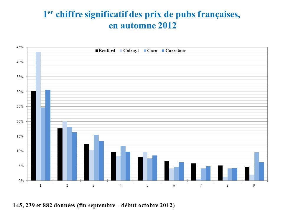1 er chiffre significatif des prix de pubs françaises, en automne 2012 145, 239 et 882 données (fin septembre - début octobre 2012)