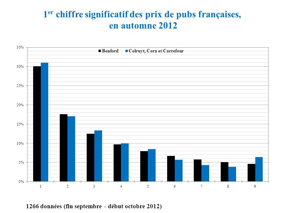 1 er chiffre significatif des prix de pubs françaises, en automne 2012 1266 données (fin septembre - début octobre 2012)