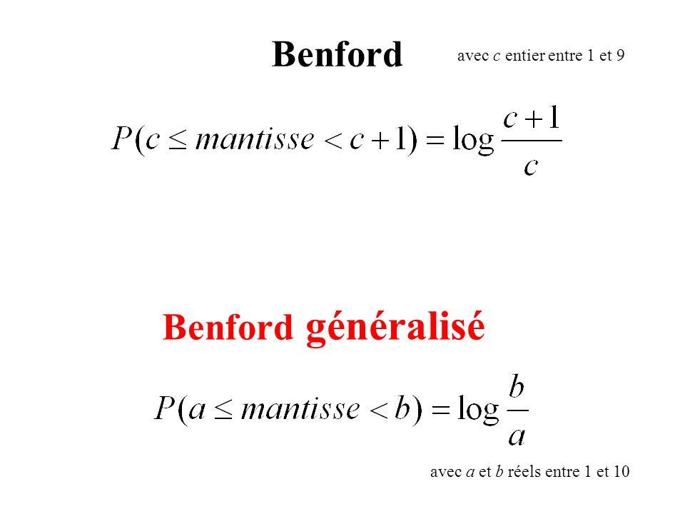 Benford Benford généralisé avec c entier entre 1 et 9 avec a et b réels entre 1 et 10