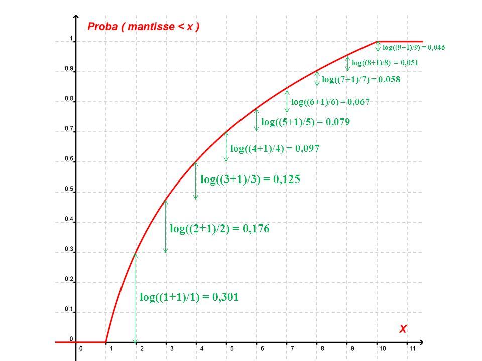 log((1+1)/1) = 0,301 log((2+1)/2) = 0,176 log((7+1)/7) = 0,058 log((6+1)/6) = 0,067 log((5+1)/5) = 0,079 log((4+1)/4) = 0,097 log((3+1)/3) = 0,125 log