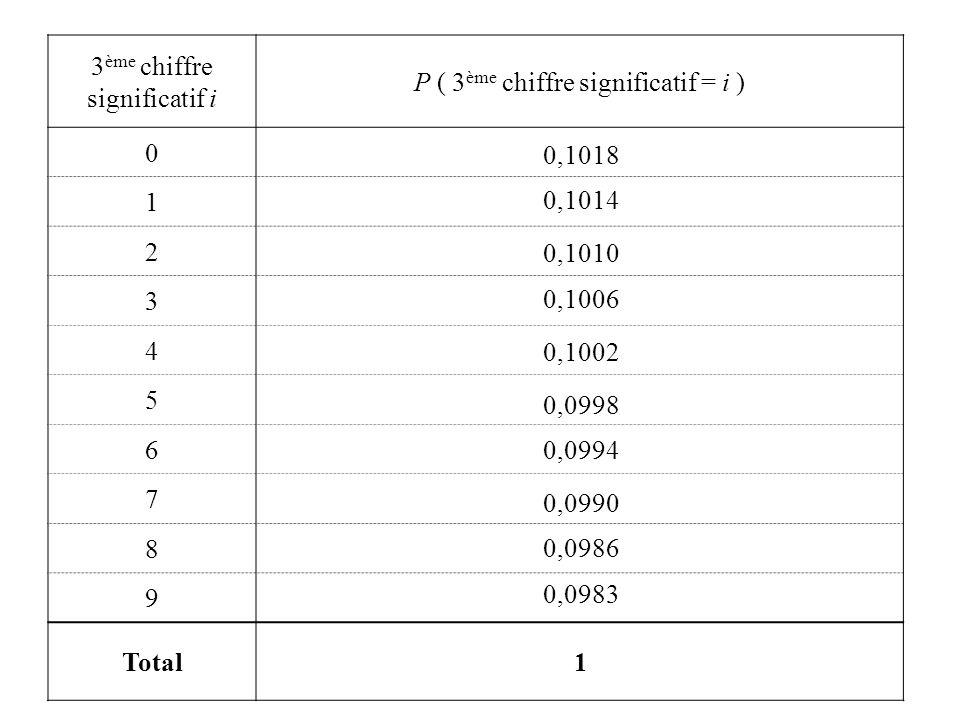 3 ème chiffre significatif i P ( 3 ème chiffre significatif = i ) 0 1 2 3 4 5 6 7 8 9 Total 0,1018 0,1014 0,1010 0,1006 0,1002 0,0998 0,0994 0,0986 0,0983 1 0,0990