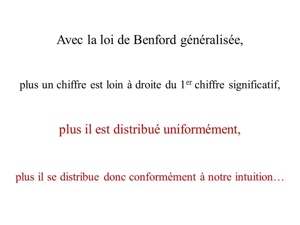 Avec la loi de Benford généralisée, plus il se distribue donc conformément à notre intuition… plus il est distribué uniformément, plus un chiffre est loin à droite du 1 er chiffre significatif,