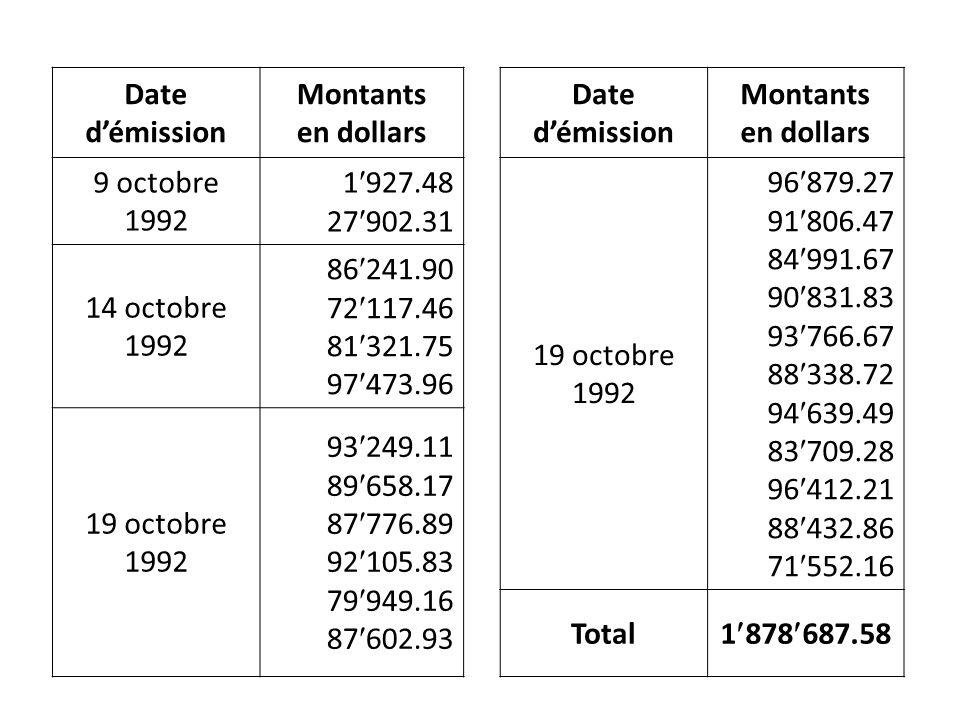 Date démission Montants en dollars Date démission Montants en dollars 9 octobre 1992 1 927.48 27 902.31 19 octobre 1992 96 879.27 91 806.47 84 991.67