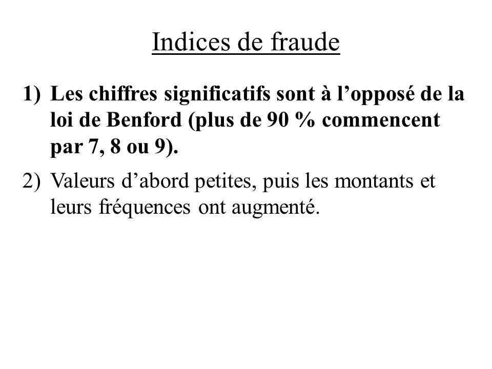 Indices de fraude 1)Les chiffres significatifs sont à lopposé de la loi de Benford (plus de 90 % commencent par 7, 8 ou 9). 2)Valeurs dabord petites,