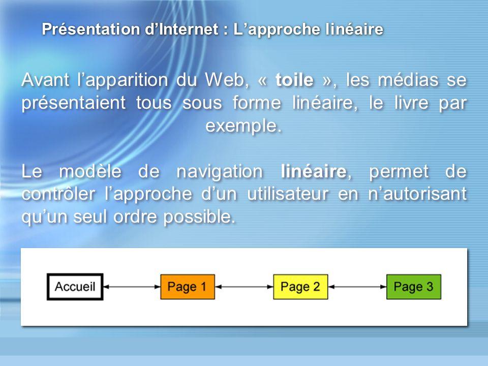 Présentation dInternet : Lapproche linéaire Avant lapparition du Web, « toile », les médias se présentaient tous sous forme linéaire, le livre par exemple.