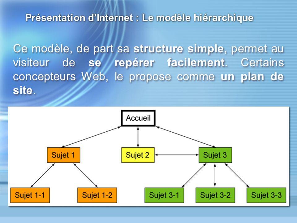Présentation dInternet : Le modèle hiérarchique Ce modèle, de part sa structure simple, permet au visiteur de se repérer facilement.