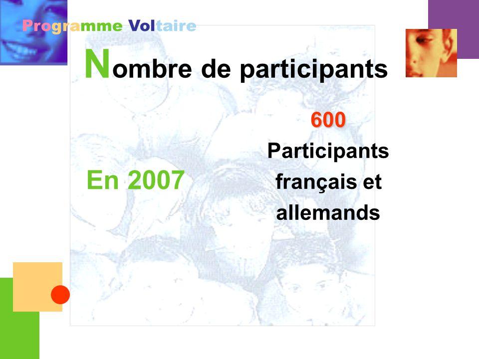 Programme Voltaire S outien financier Une subvention est accordée à chaque participant Bourse de 250 (pour les dépenses dordre culturel : livres, cinéma…) Forfait voyage en fonction du lieu de léchange