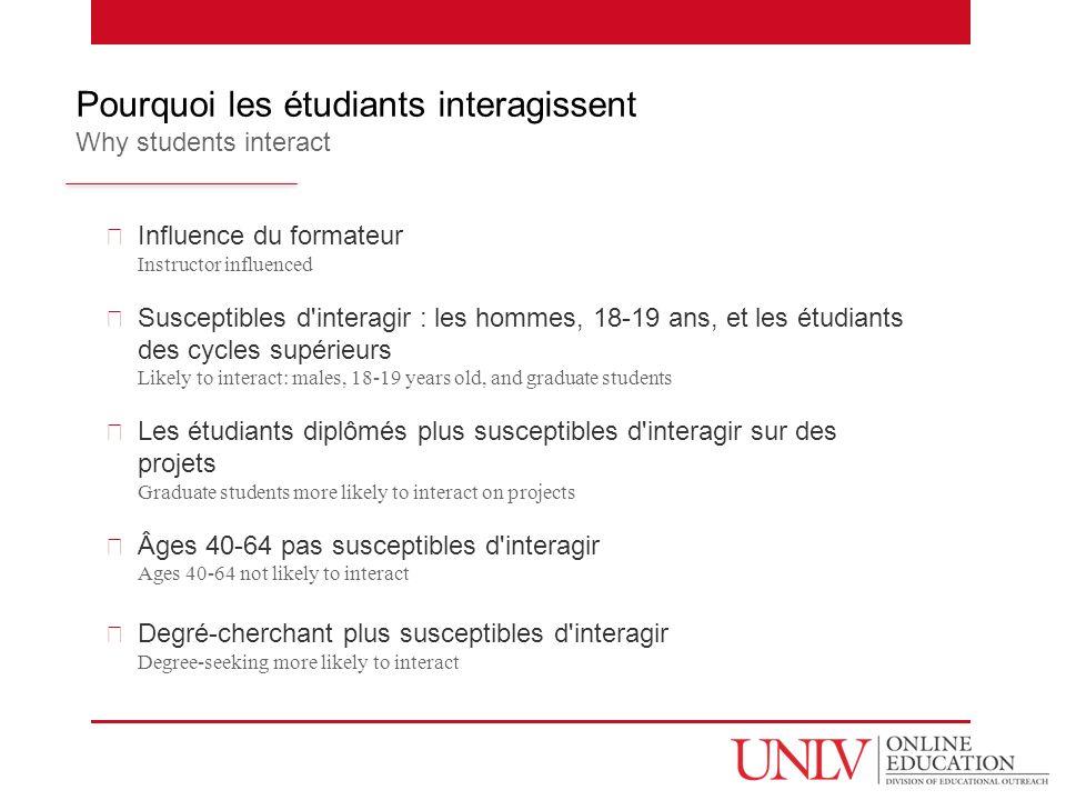 Influence du formateur Instructor influenced Susceptibles d'interagir : les hommes, 18-19 ans, et les étudiants des cycles supérieurs Likely to intera
