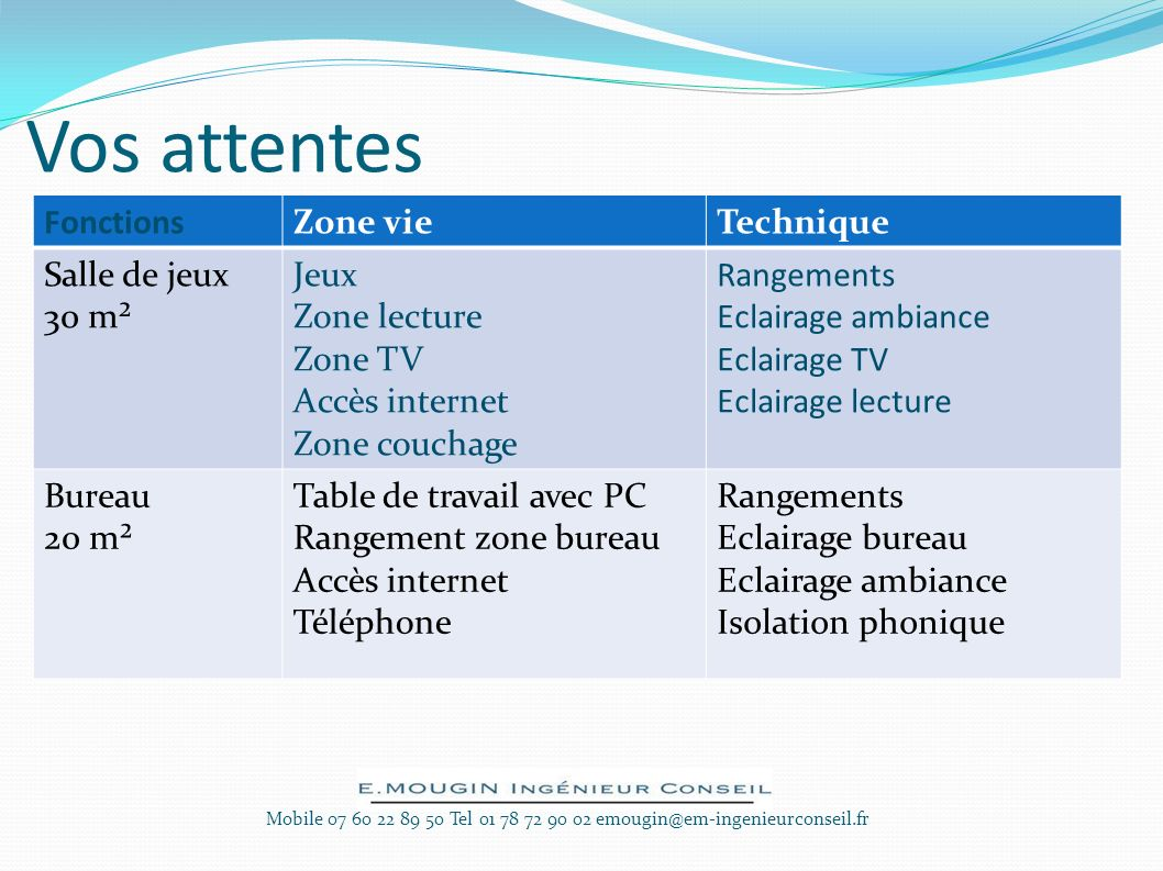 Vos attentes Mobile 07 60 22 89 50 Tel 01 78 72 90 02 emougin@em-ingenieurconseil.fr FonctionsZone vieTechnique Salle de jeux 30 m² Jeux Zone lecture