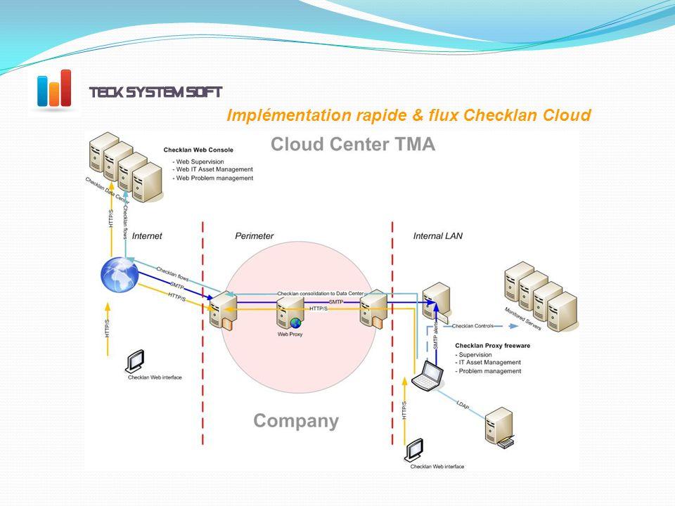 Implémentation rapide & flux Checklan Cloud