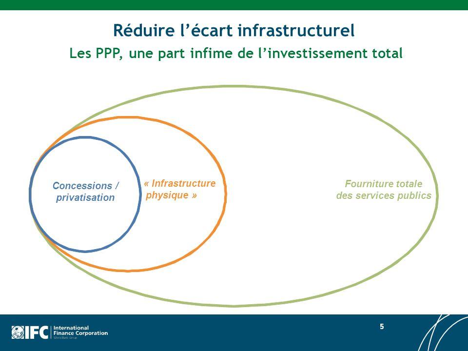 Total des investissements dans les projets dinfrastructure avec participation du privé en Afrique subsaharienne 1990–2008 16