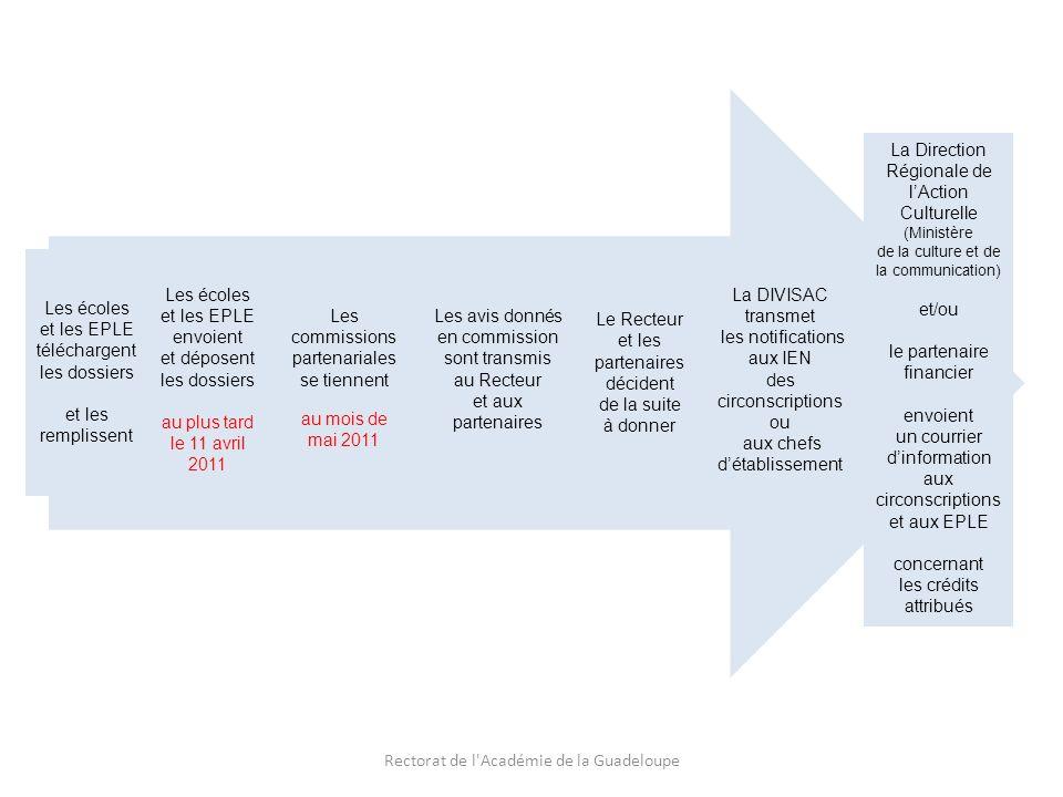 Les écoles et les EPLE téléchargent les dossiers et les remplissent Rectorat de l Académie de la Guadeloupe Les écoles et les EPLE envoient et déposent les dossiers au plus tard le 11 avril 2011 Les commissions partenariales se tiennent au mois de mai 2011 Les avis donnés en commission sont transmis au Recteur et aux partenaires Le Recteur et les partenaires décident de la suite à donner La DIVISAC transmet les notifications aux IEN des circonscriptions ou aux chefs détablissement La Direction Régionale de lAction Culturelle (Ministère de la culture et de la communication) et/ou le partenaire financier envoient un courrier dinformation aux circonscriptions et aux EPLE concernant les crédits attribués