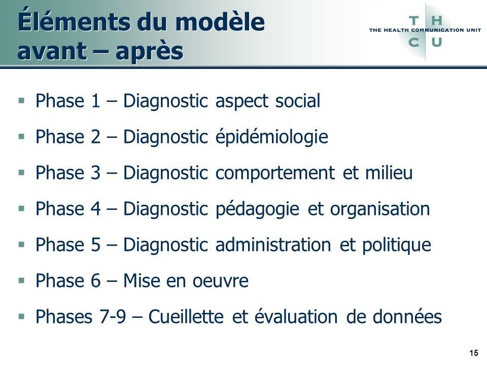 15 Éléments du modèle avant – après Phase 1 – Diagnostic aspect social Phase 2 – Diagnostic épidémiologie Phase 3 – Diagnostic comportement et milieu