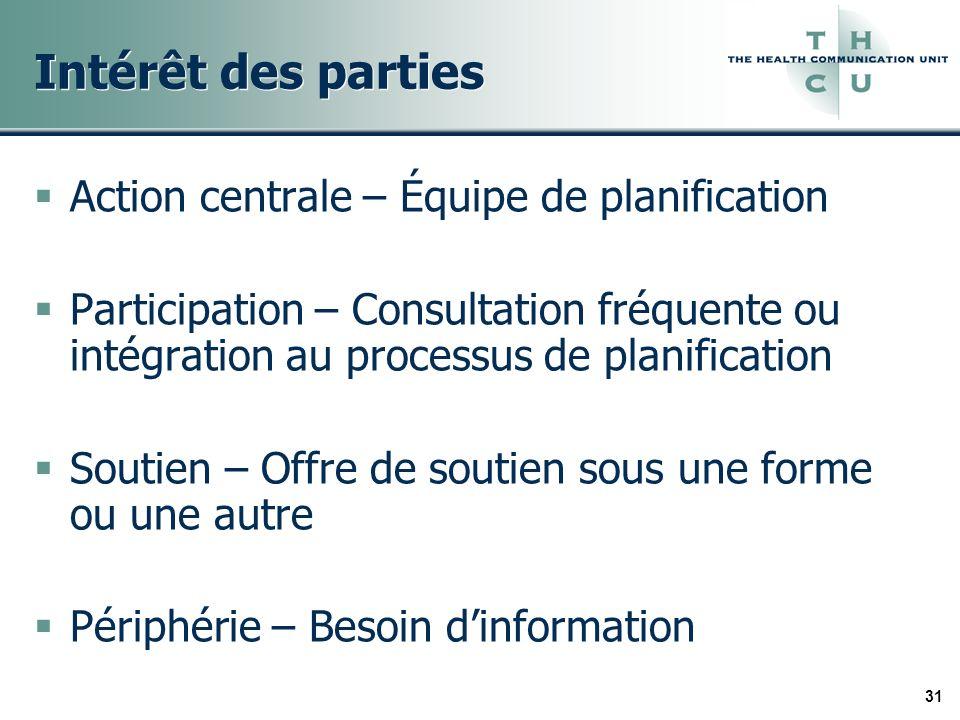 31 Intérêt des parties Action centrale – Équipe de planification Participation – Consultation fréquente ou intégration au processus de planification S