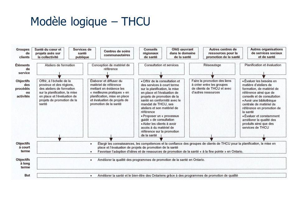 Modèle logique – THCU