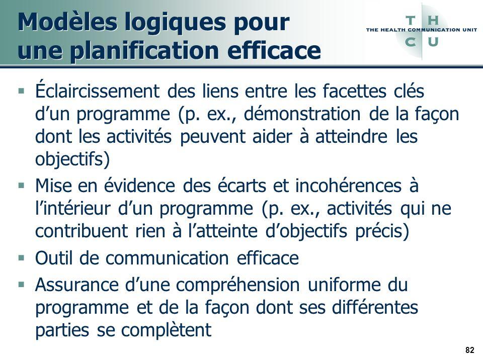 82 Modèles logiques pour une planification efficace Éclaircissement des liens entre les facettes clés dun programme (p. ex., démonstration de la façon