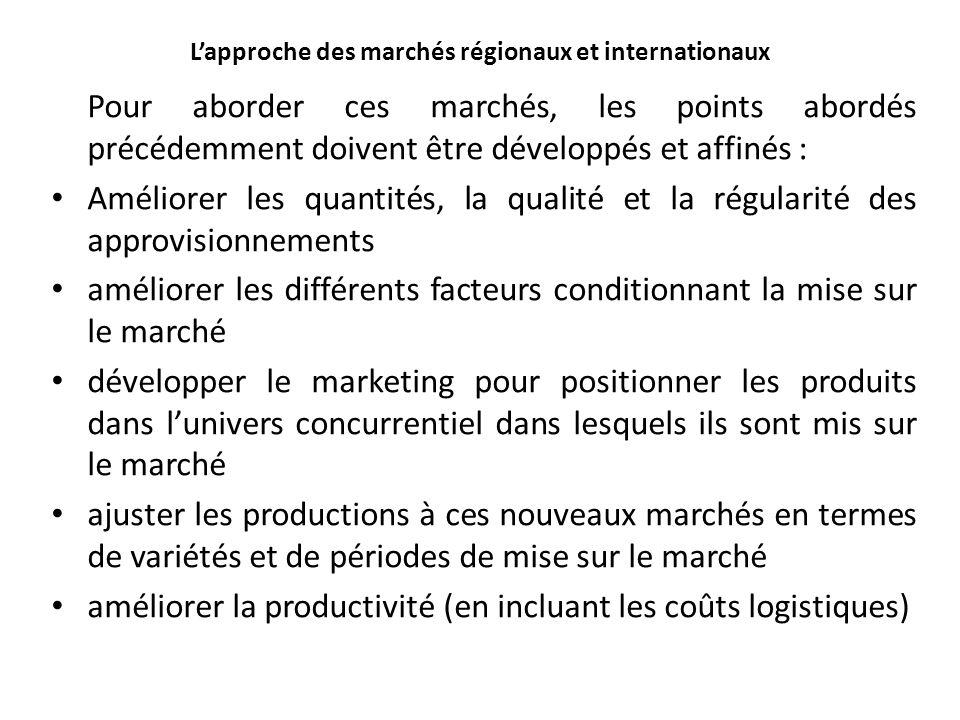 Lapproche des marchés régionaux et internationaux Pour aborder ces marchés, les points abordés précédemment doivent être développés et affinés : Améli