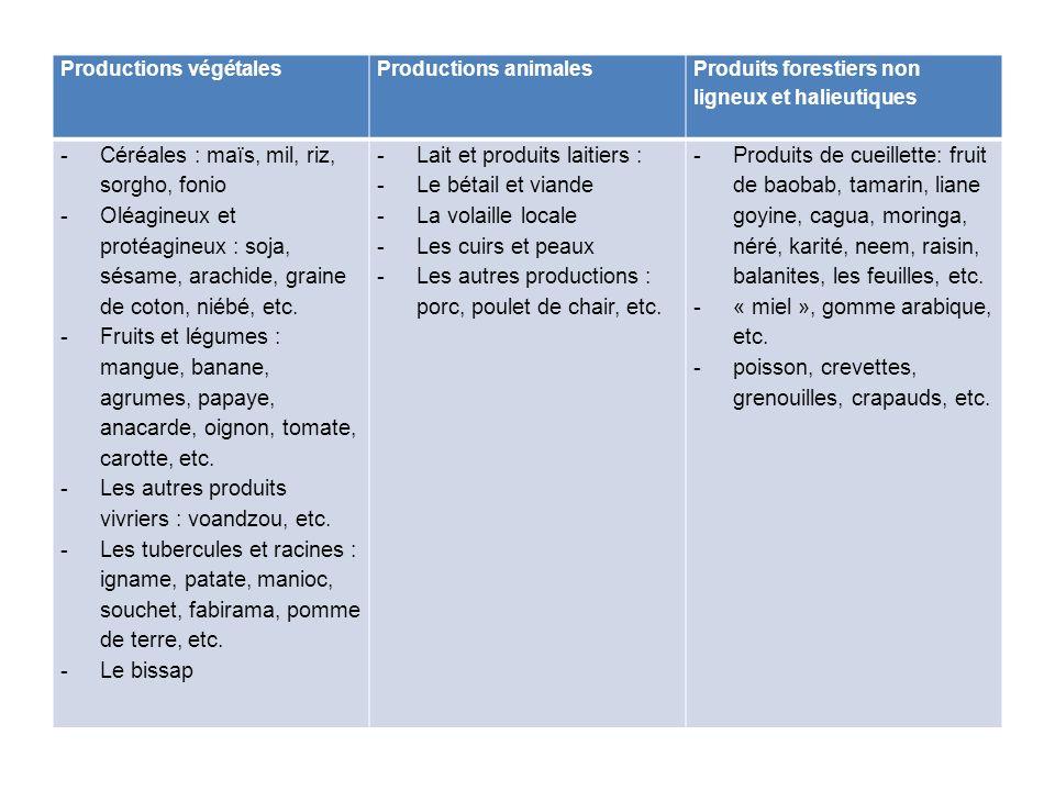Productions végétalesProductions animales Produits forestiers non ligneux et halieutiques -Céréales : maïs, mil, riz, sorgho, fonio -Oléagineux et pro