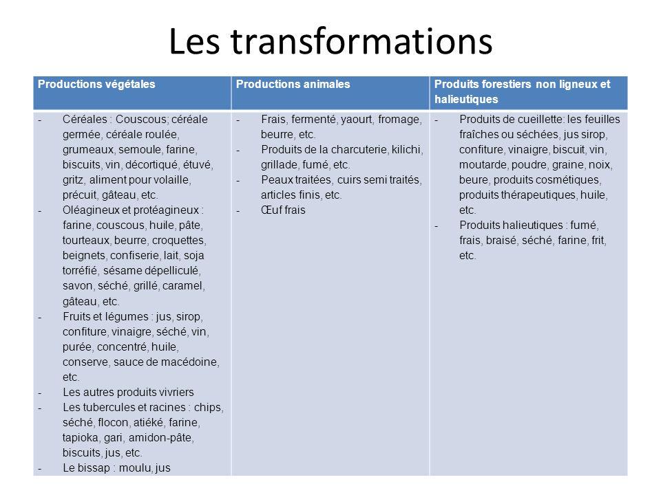 Les transformations Productions végétalesProductions animales Produits forestiers non ligneux et halieutiques -Céréales : Couscous; céréale germée, cé