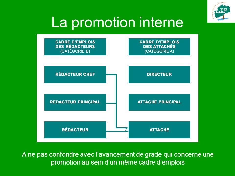 La promotion interne A ne pas confondre avec lavancement de grade qui concerne une promotion au sein dun même cadre demplois