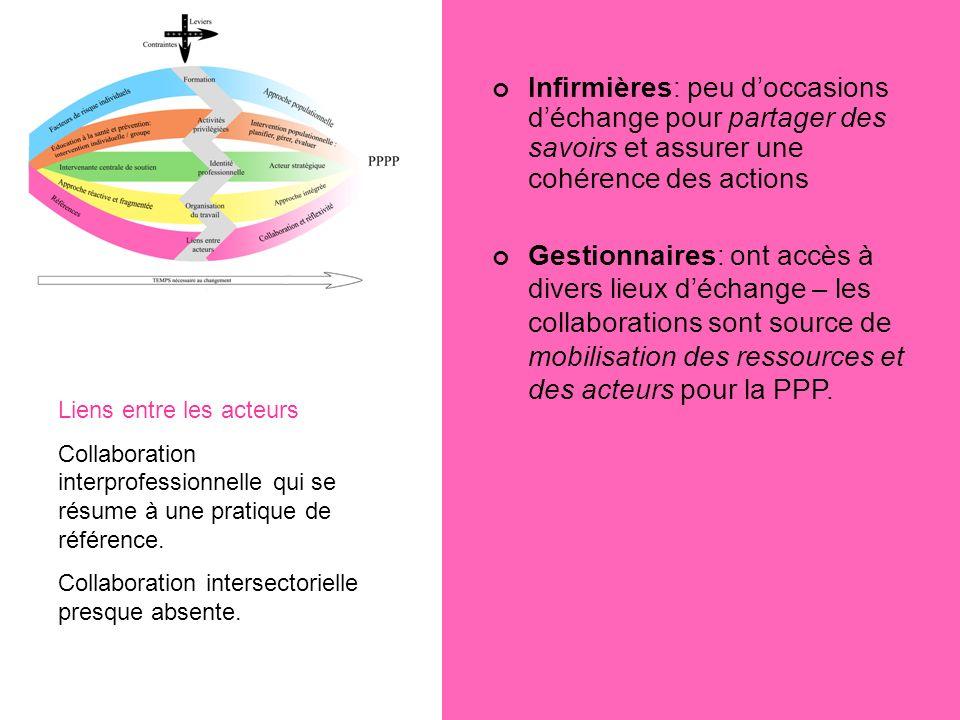 Infirmières: peu doccasions déchange pour partager des savoirs et assurer une cohérence des actions Gestionnaires: ont accès à divers lieux déchange –
