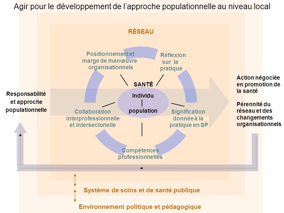 Individu population SANTÉ Action négociée en promotion de la santé Pérennité du réseau et des changements organisationnels Responsabilité et approche