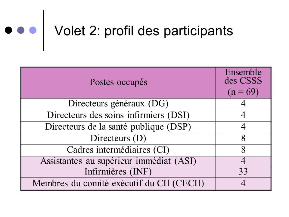 Volet 2: profil des participants Postes occupés Ensemble des CSSS (n = 69) Directeurs généraux (DG)4 Directeurs des soins infirmiers (DSI)4 Directeurs