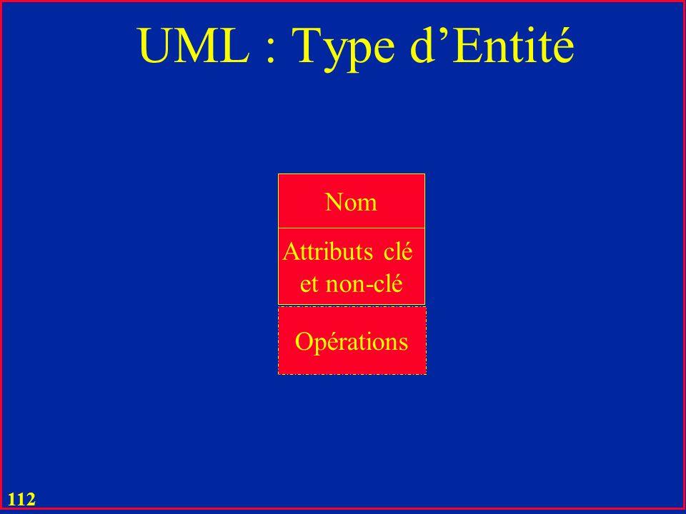 111 UML u Objet = Entité (Entity) ou Occurrence dentité u Entité faible u Identifiable seulement dans une autre entité (forte) u Type dobjets = Type o